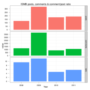 Analysis of ISMB coverage at FriendFeed: 2008 – 2011