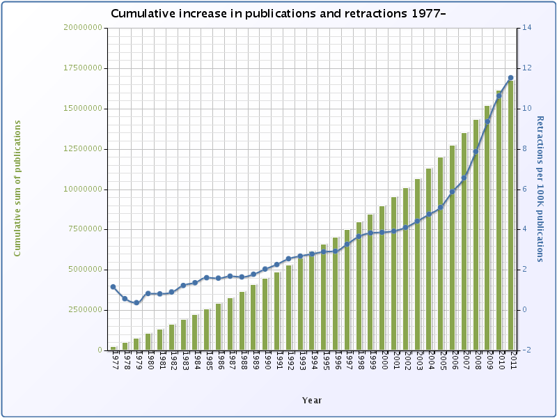 monitoring pubmed retractions  updates