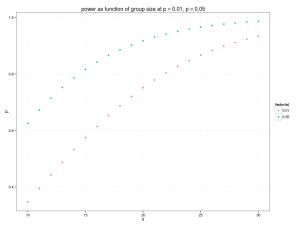 Power versus sample size