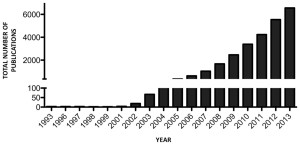Figure 1: miRNA publications per year