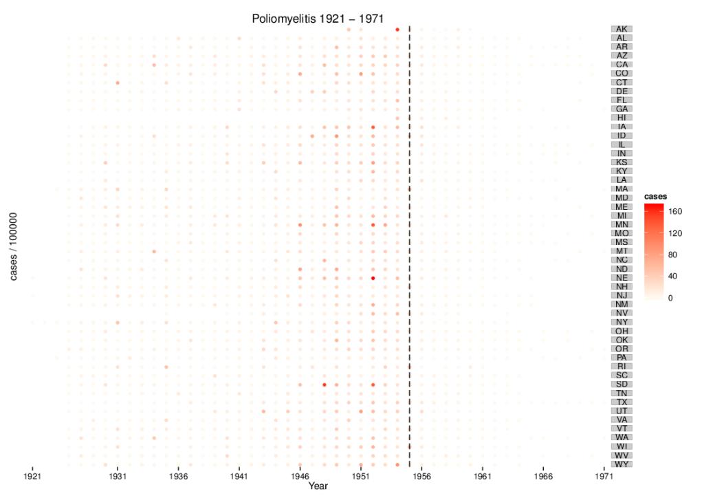 Polio cases, geom_dotplot
