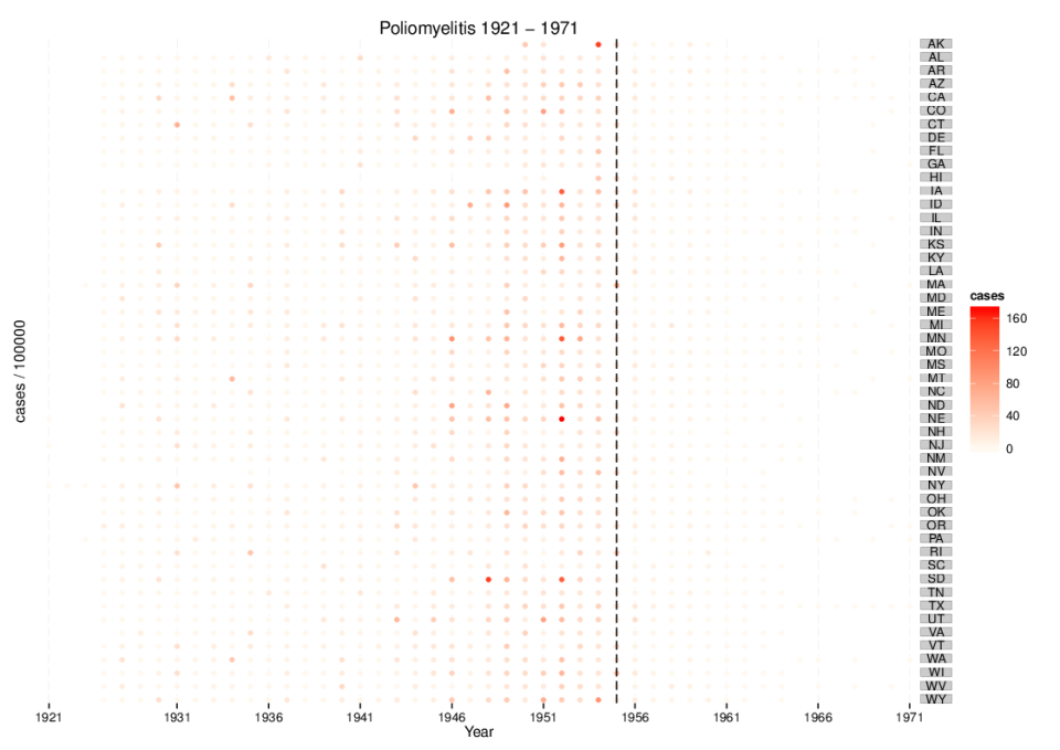 Project Tycho, ggplot2 and the shameless stealing of blog ideas