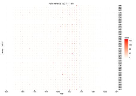 Polio cases, dotplot