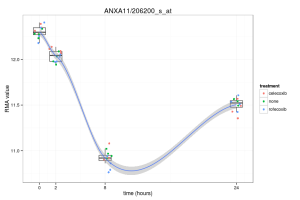 Analysis of gene expression timecourse data using maSigPro