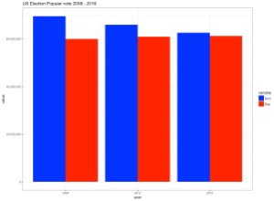 ggplot2 bar chart with default y-axis scale