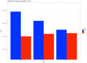 ggplot2 bar chart with forced y-axis scale