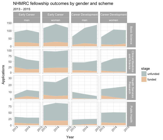 The nhmrcData package: NHMRC funding outcomes data made tidy