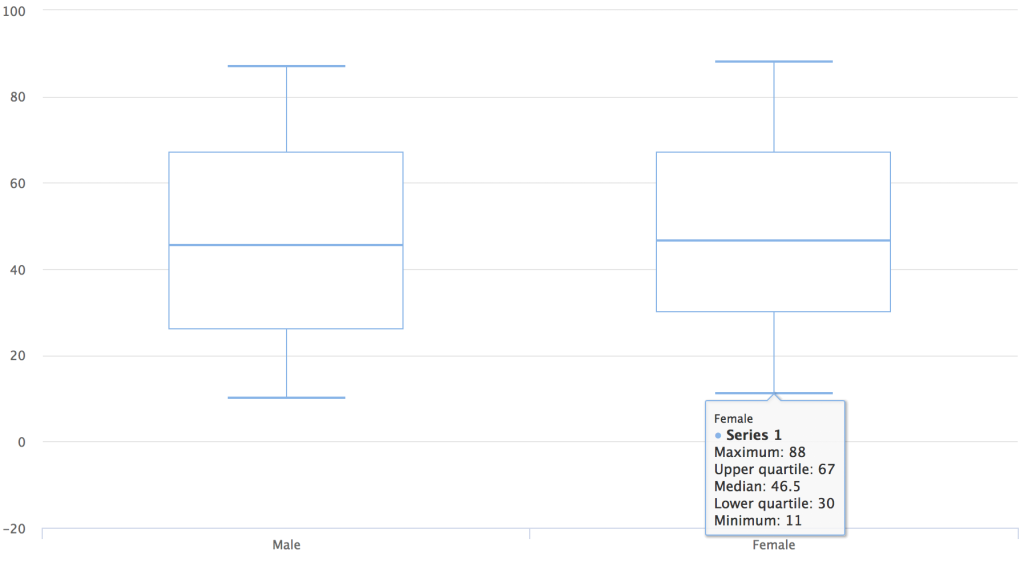 Hacking Highcharter: observations per group in boxplots