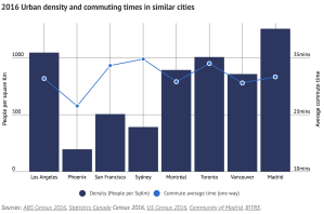 Just use a scatterplot. Also, Sydney sprawls.